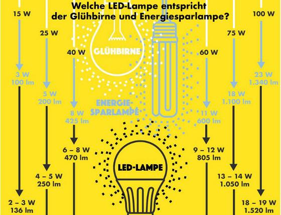 Umrüstung Auf LED Lampen Bild Größer Anzeigen